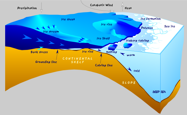 antarctic_shelf_ice_melting-diagram